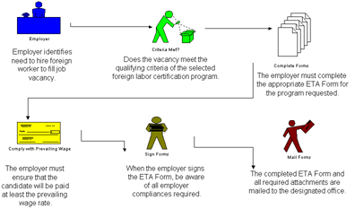 Figure 1 Illustration of employer and  employee process