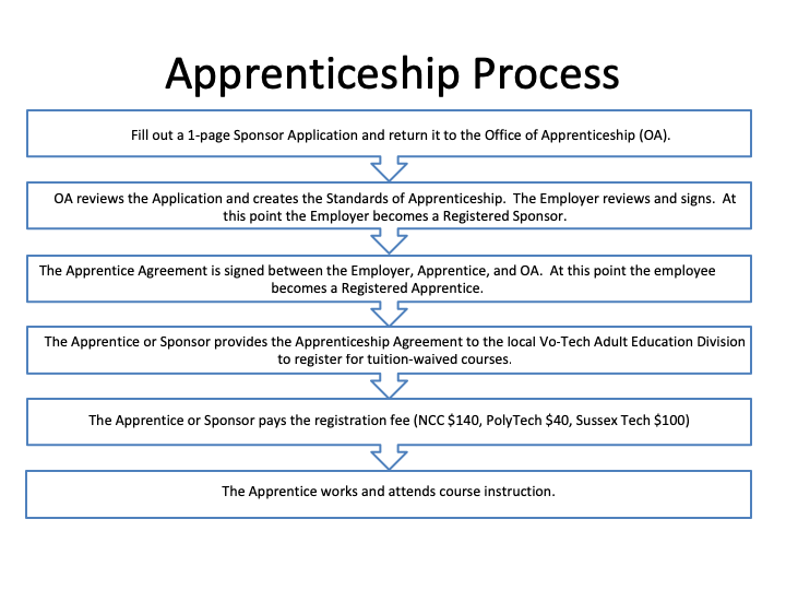 Picture of a Chart of the Apprenticeship Process